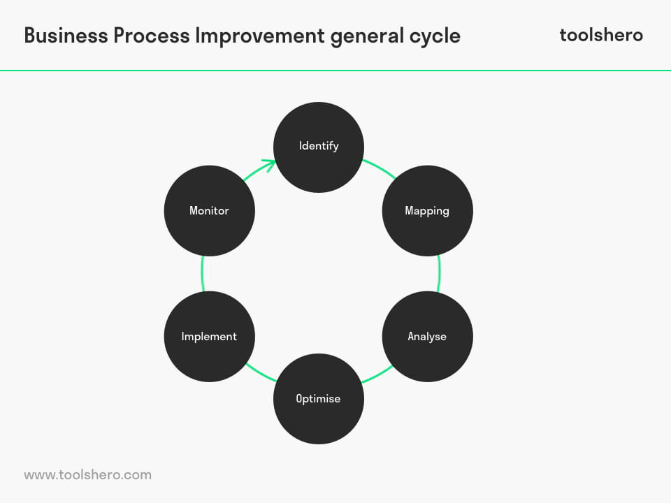 Business Process Improvement (BPI) cycle - toolshero