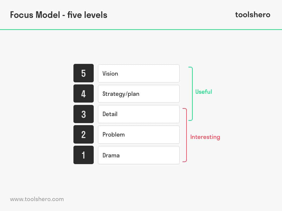 Five levels of Focus Model - toolshero