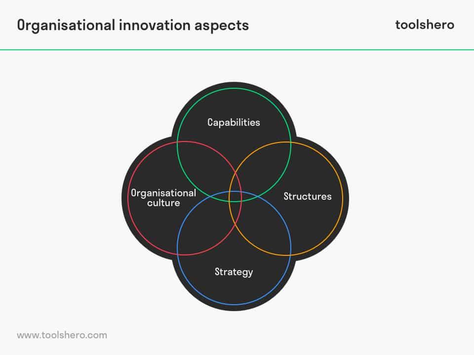 Innovation management organisational innovation aspects - toolshero