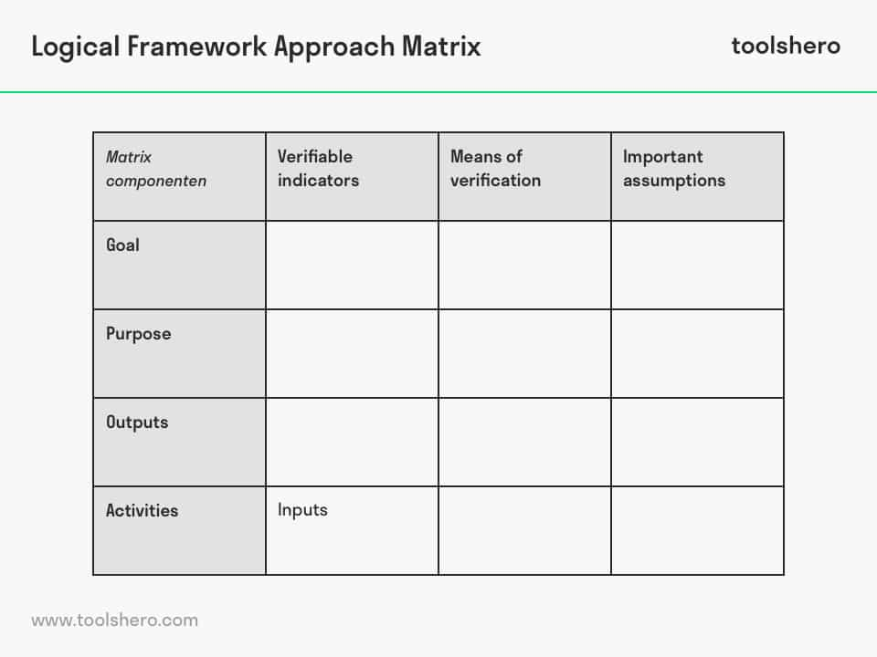logical framework analysis - toolshero