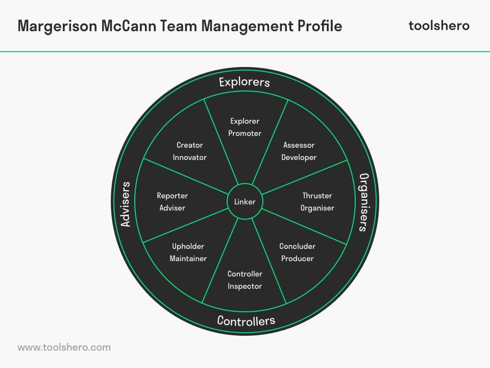 Margerison McCann Team Management Profile - toolshero