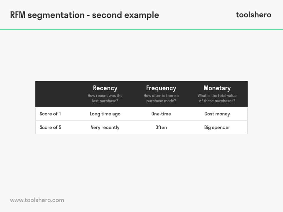 RFM Segmentation example - toolshero