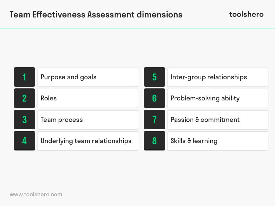 Team Effectiveness Assessment dimensions - toolshero