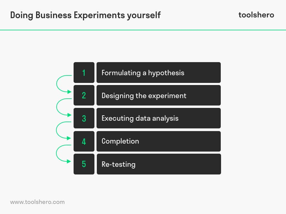 Doing Business Experiments Yourself - toolshero