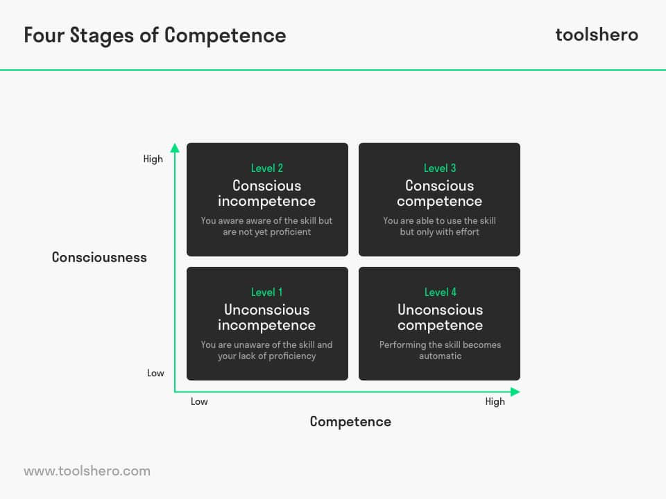 Four stages of competence model - toolshero