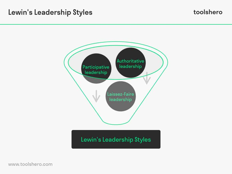 Kurt Lewin's leadership styles framework - toolshero