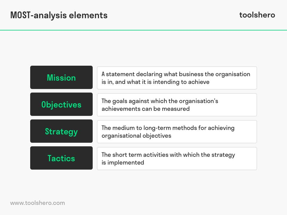 MOST Analysis elements - toolshero