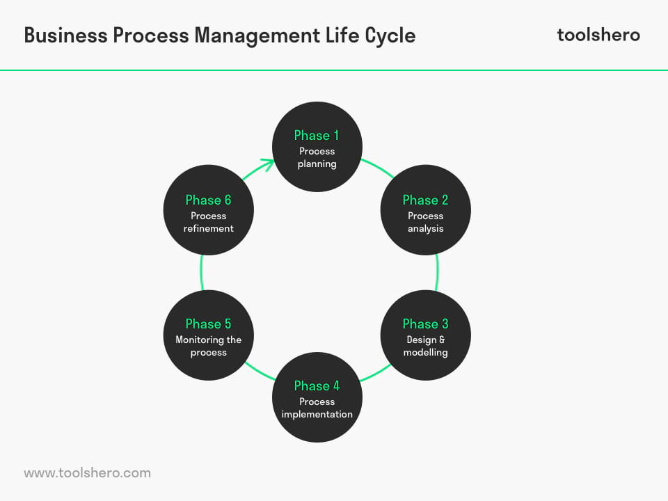 Business Process Management life cycle - toolshero