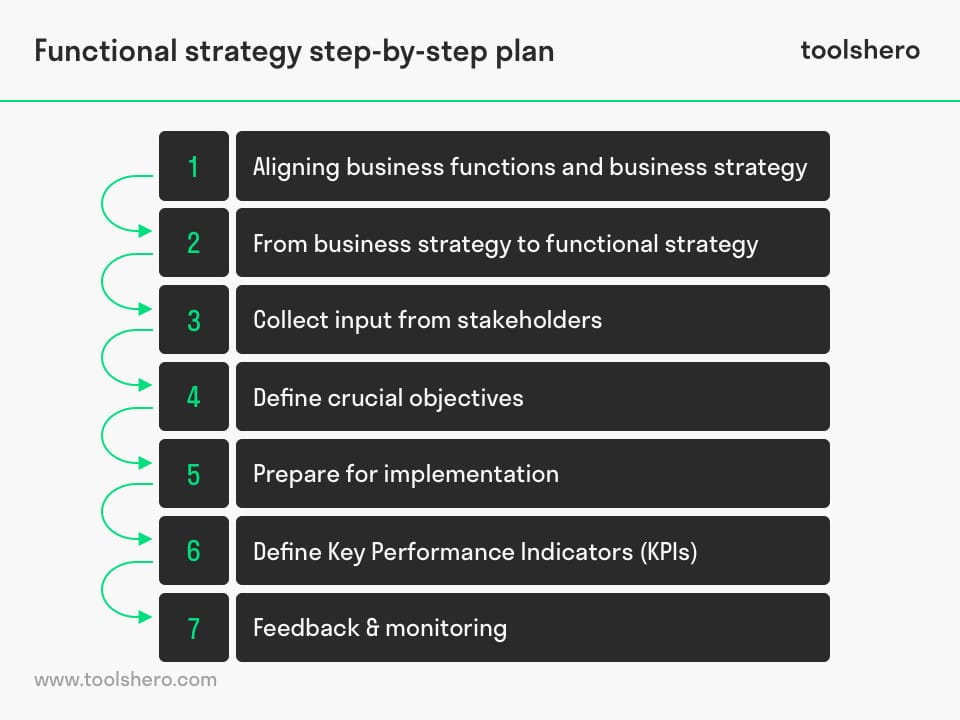 Functional strategy steps - toolshero