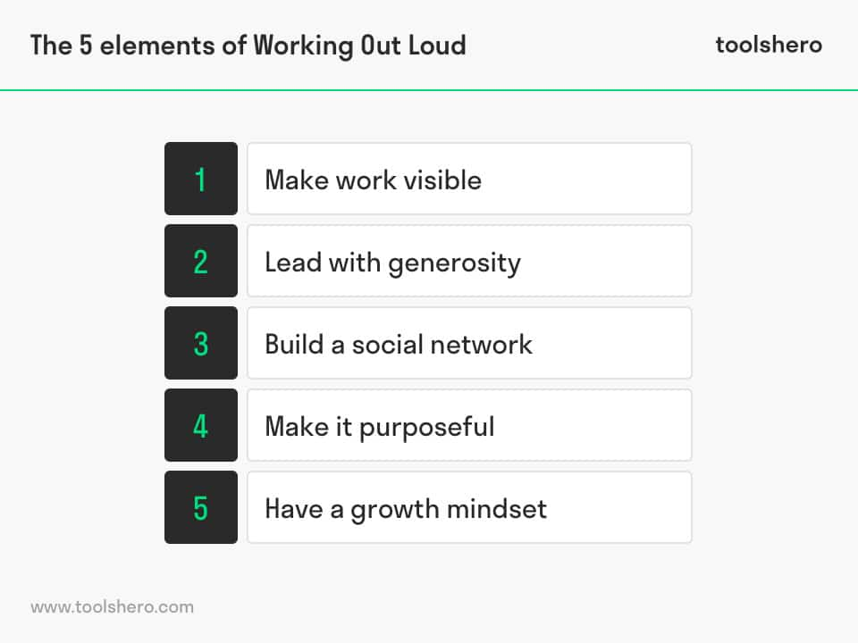 Working Out Loud elements - toolshero