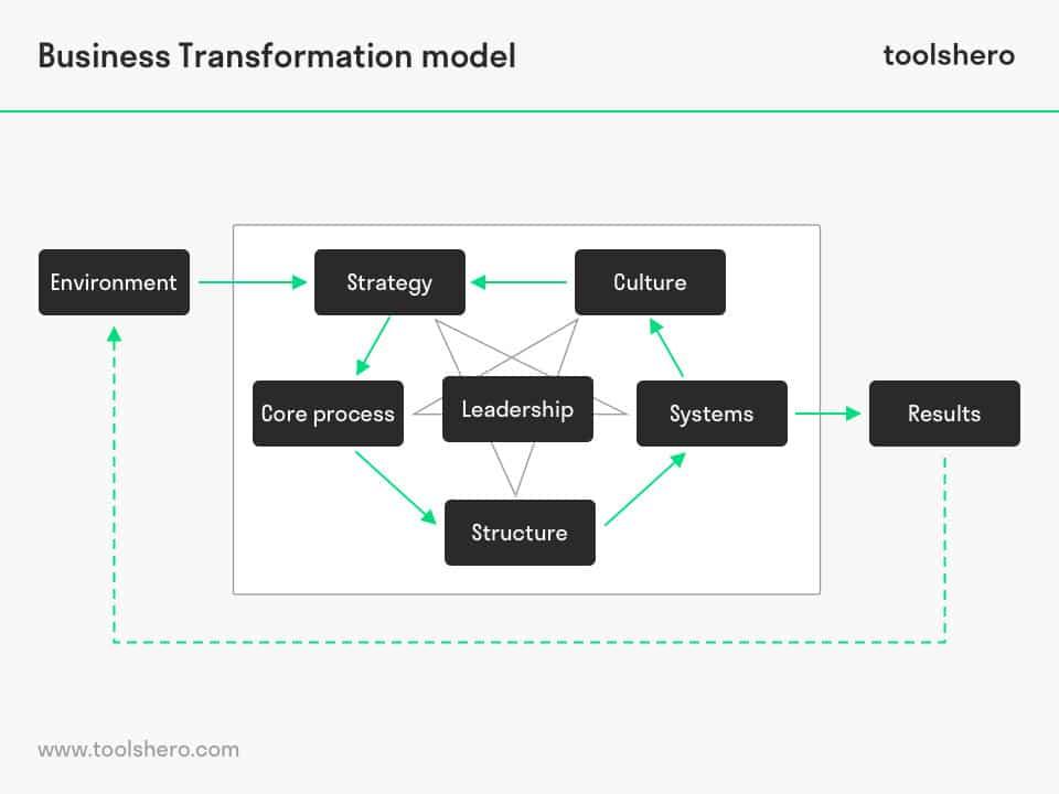 Business Transformation Model - toolshero