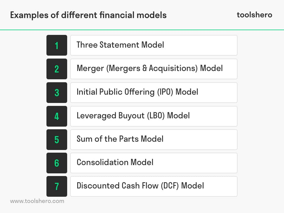 Financial Modelling examples - toolshero