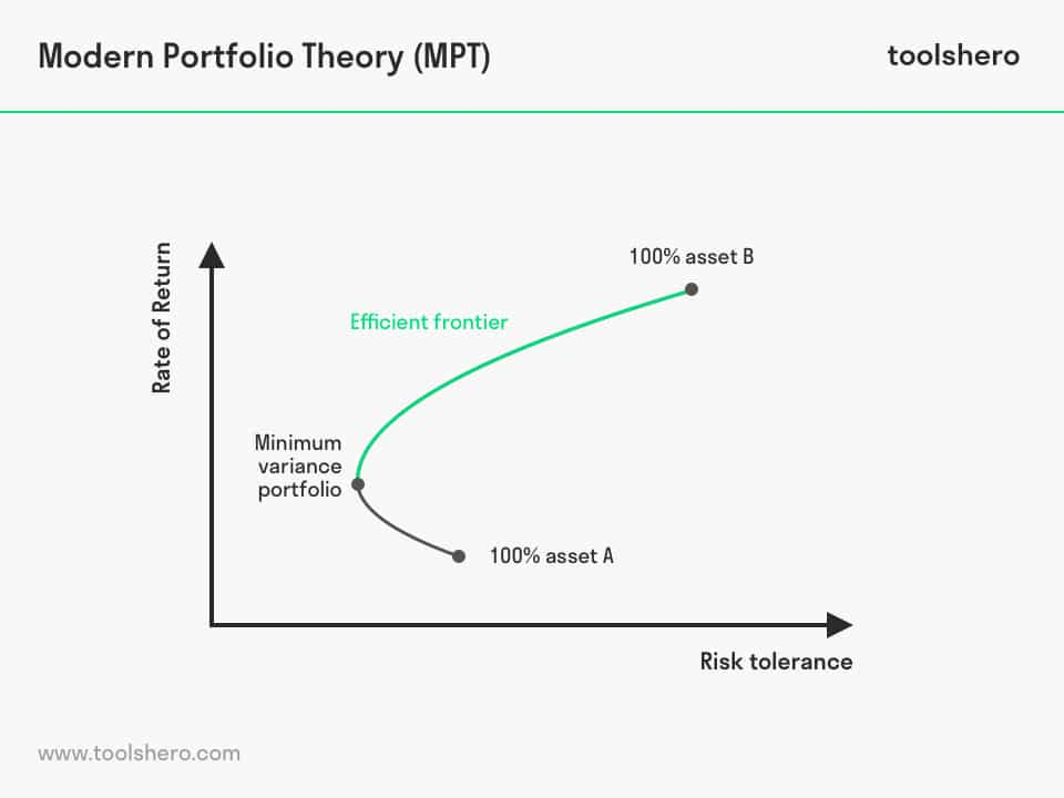 Modern Portfolio Theory (MPT) model - toolshero