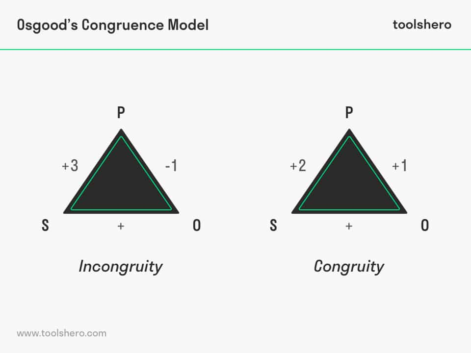 Osgood's congruence theory model example - toolshero