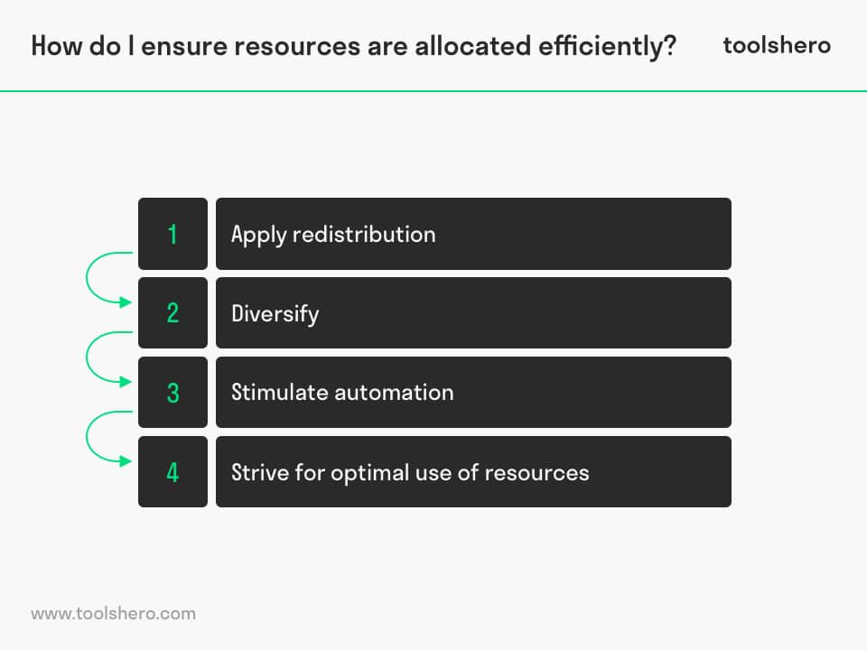 Resource allocation steps plan - toolshero