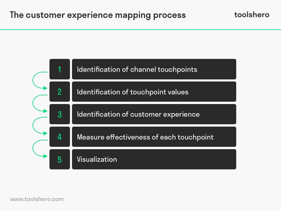 Customer experience mapping process - toolshero