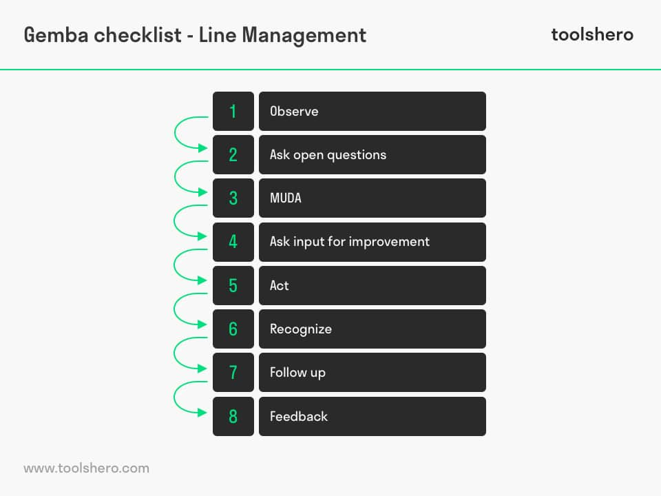 Gemba walk checklist line management - toolshero