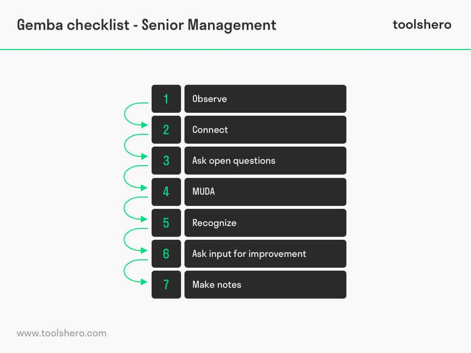 Gemba walk checklist senior management - toolshero