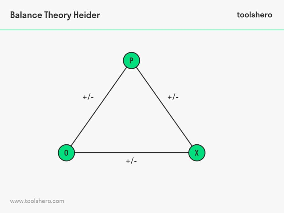 Heider's Balance Theory POX model - toolshero