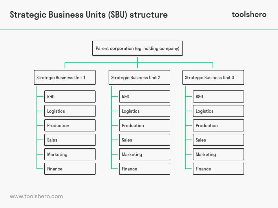 Strategic Business Unit (SBU) structure - toolshero