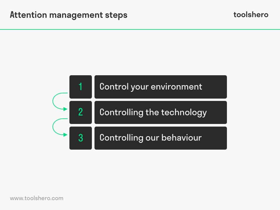 Attention Management Steps - toolshero