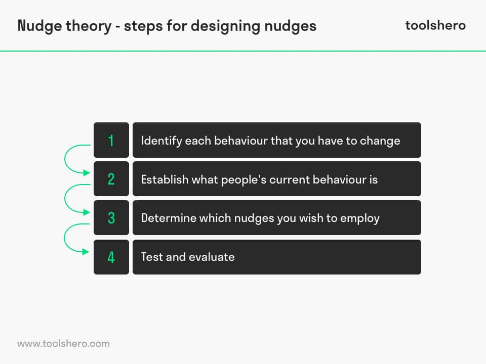 Nudge theory examples - toolshero