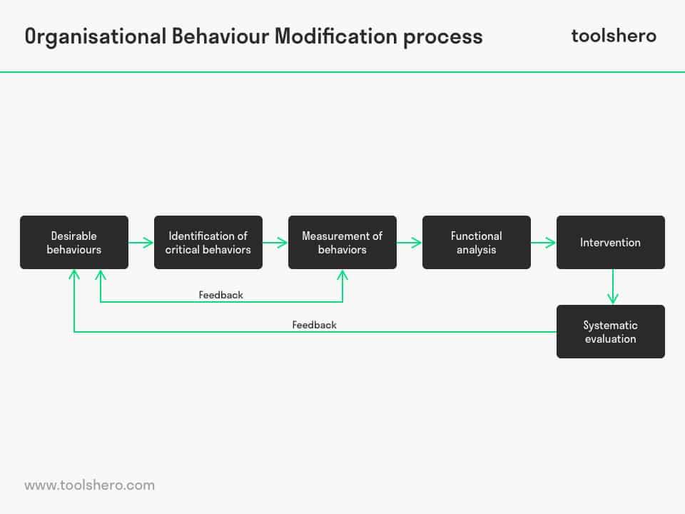 Organisational Behaviour Modification process - toolshero