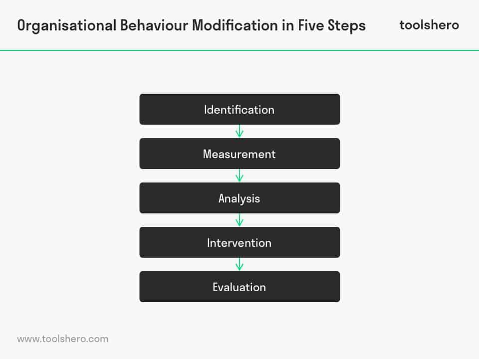 Organisational Behaviour Modification steps - toolshero