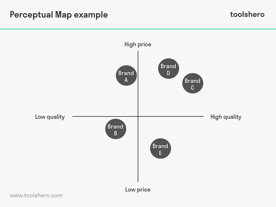 Perceptual Map example - toolshero