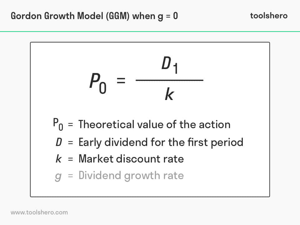 Gordon Growth Model example - toolshero