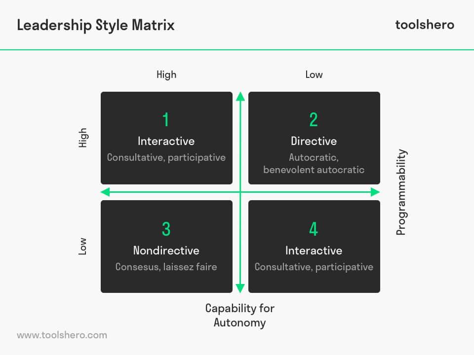 Leadership Style Matrix flamholtz - toolshero