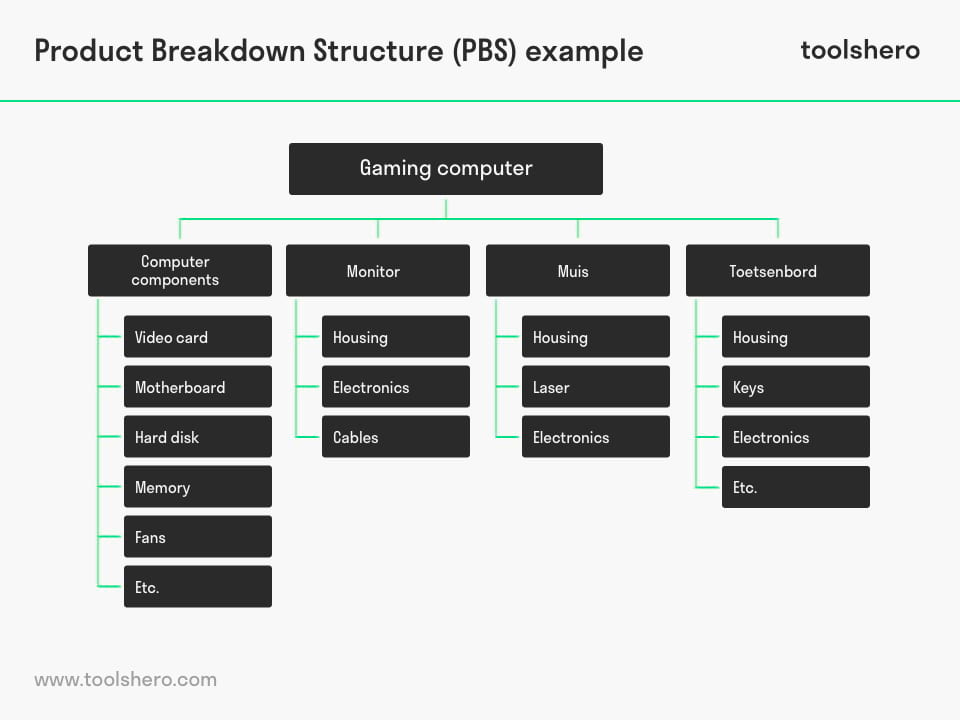 Product Breakdown Structure PBS Example - toolshero