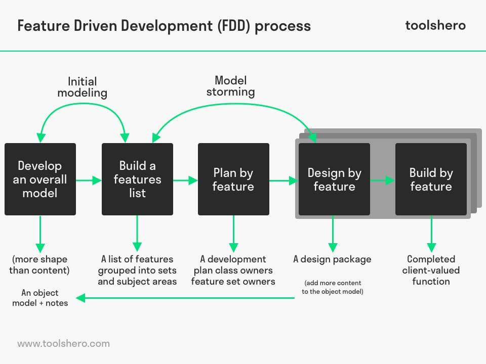 Feature driven development process - toolshero
