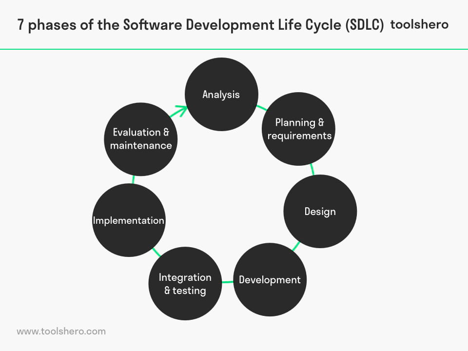 Systems Development Life Cycle phases - toolshero