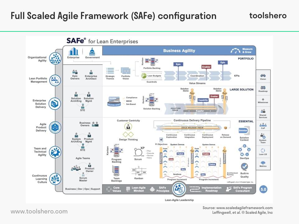 SAFe configurations (4 SAFe-levels) - toolshero