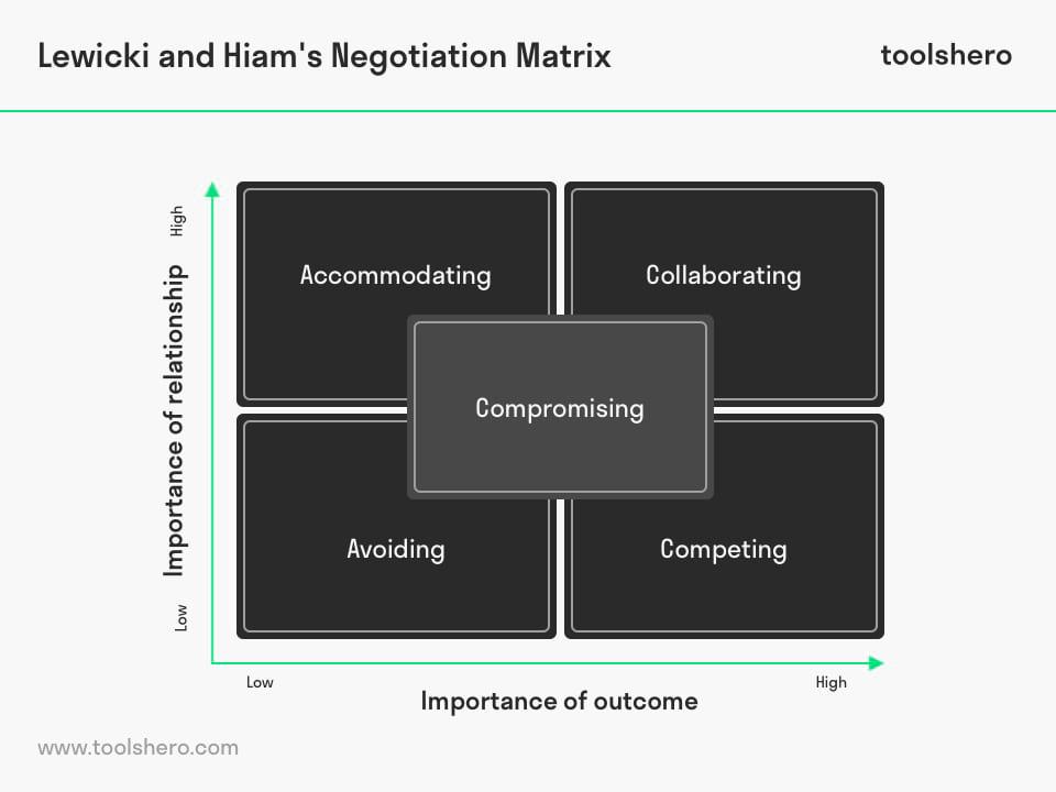 Negotiating styles of Lewicki and Hiam's Negotiation Matrix - toolshero
