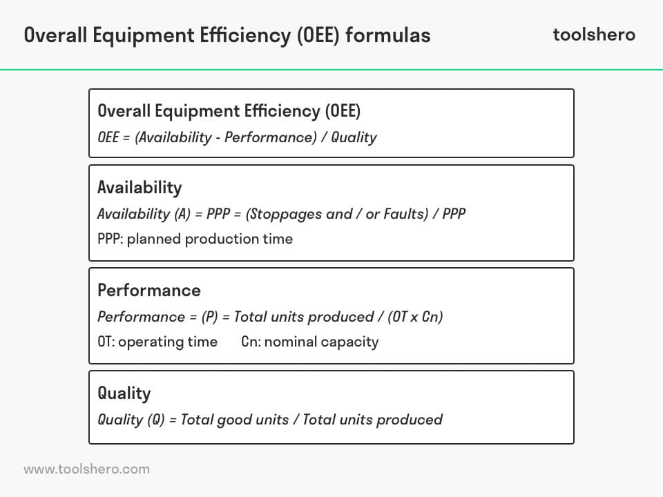 Overall Equipment Efficiency (OEE) formula - toolshero