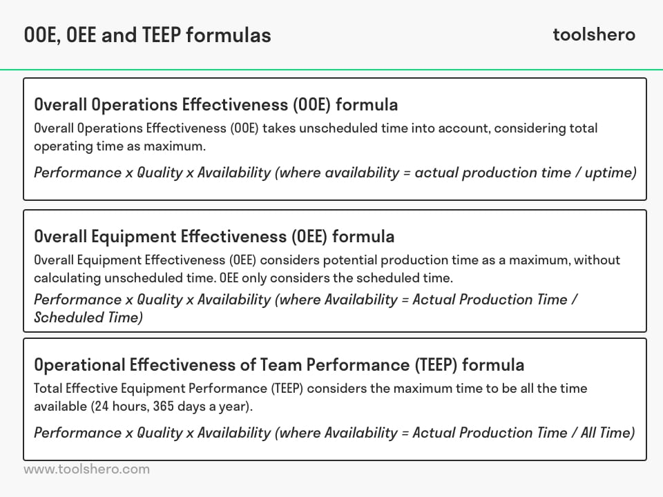 Overall Operations Effectiveness formula - toolshero