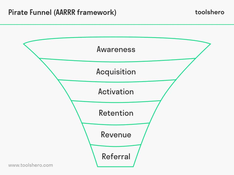 Pirate funnel / AARRR framework - toolshero