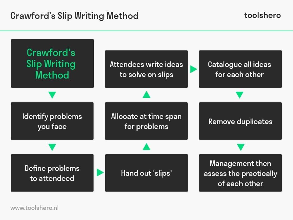 Crawford Freewriting Method - toolshero