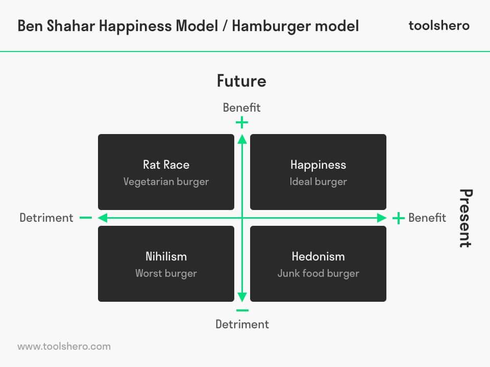 Tal Ben Shalhar happiness model - toolshero