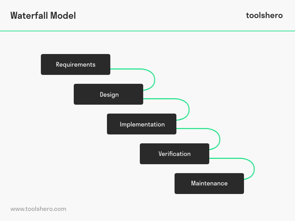 Waterfall Method phases - toolshero