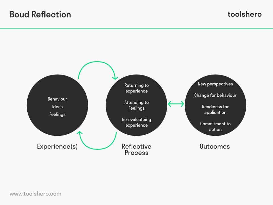 Boud et al reflection model - toolshero