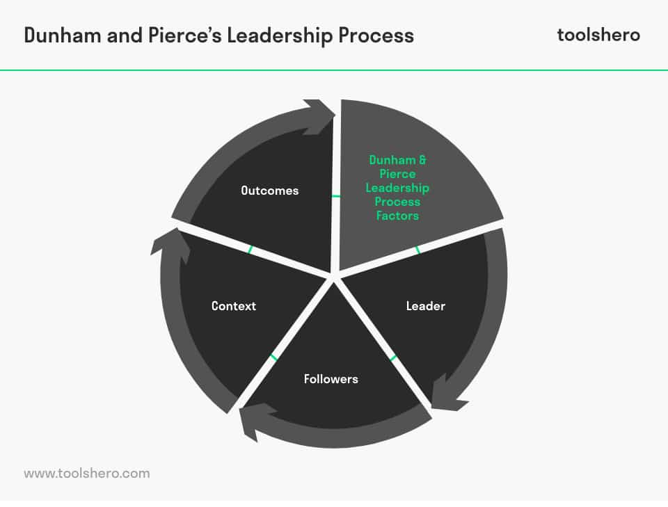 Four Elements of the Leadership Process Model - toolshero