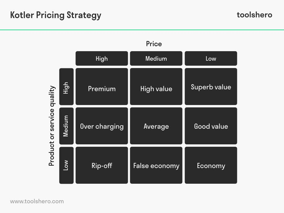 Nine Quality Pricing Strategies - toolshero
