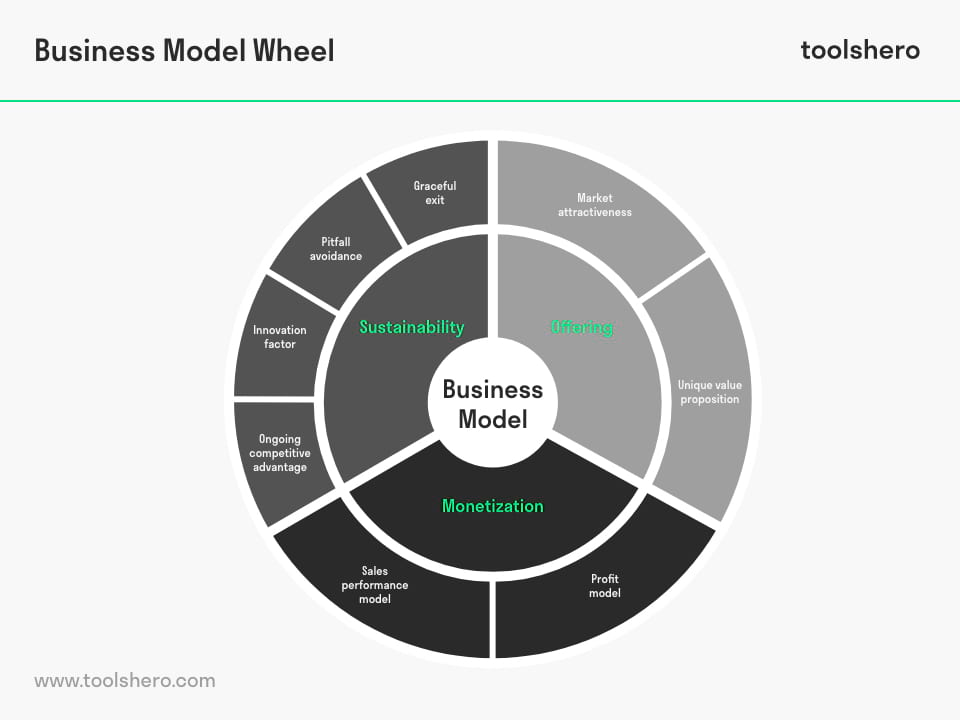 Business Model Wheel elements - toolshero