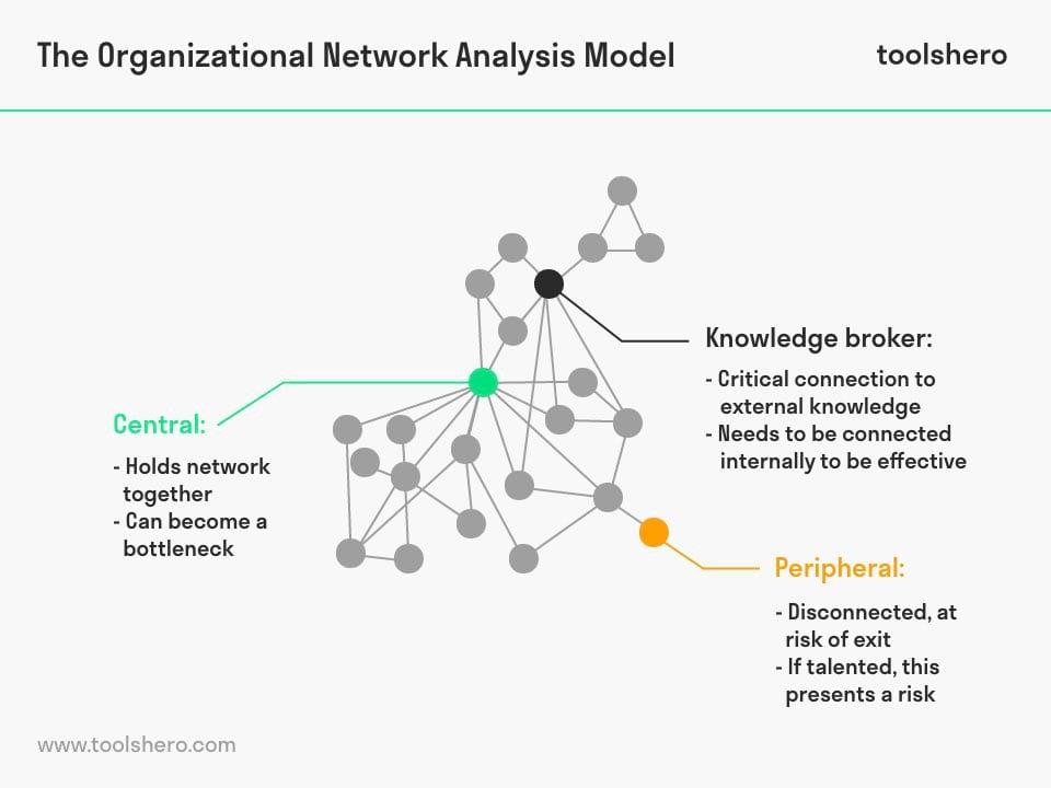 Organizational Network Analysis Example - toolshero