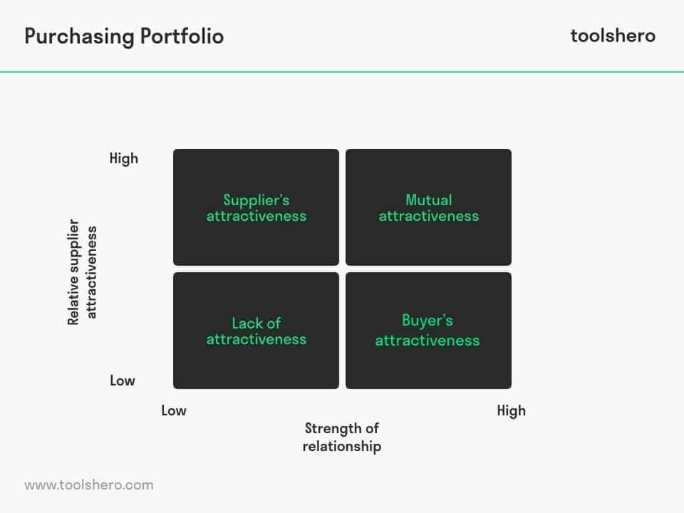 Purchasing Portfolio Model (Olsen & Elram) - toolshero