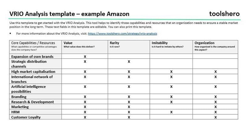 VRIO Analysis example Amazon - toolshero