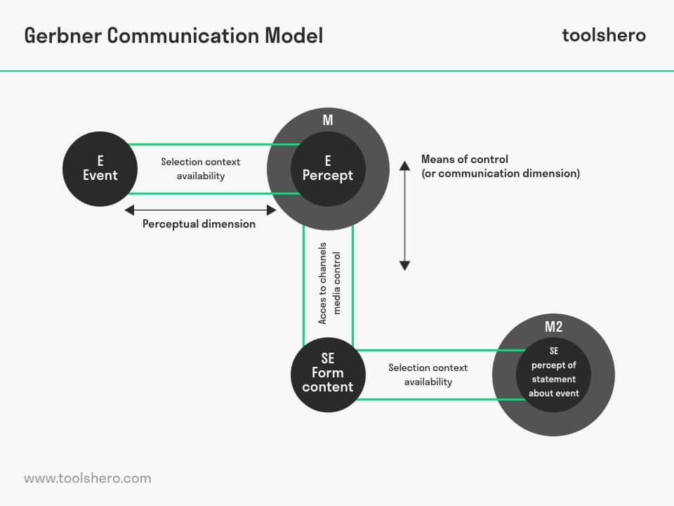 George Gerbner Model of Communication - toolshero
